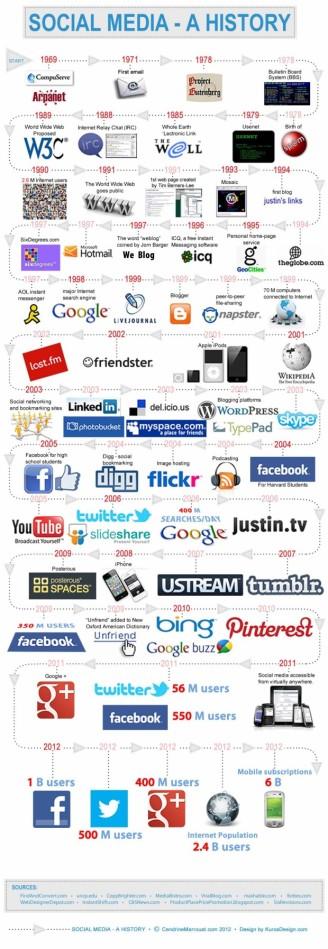 history-of-social-media-620x1795