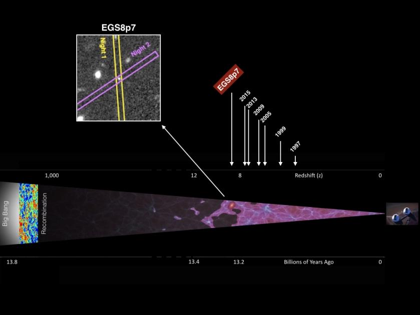 La linea del tempo dell'Universo, dal Big Bang (a sinistra) fino a casa nostra. La galassia EGSY8p7 si situa proprio là dove le particelle presenti nell'Universo di 500-600 milioni di anni dopo il Big Bang iniziano a unirsi a formare stelle e subito dopo galassie